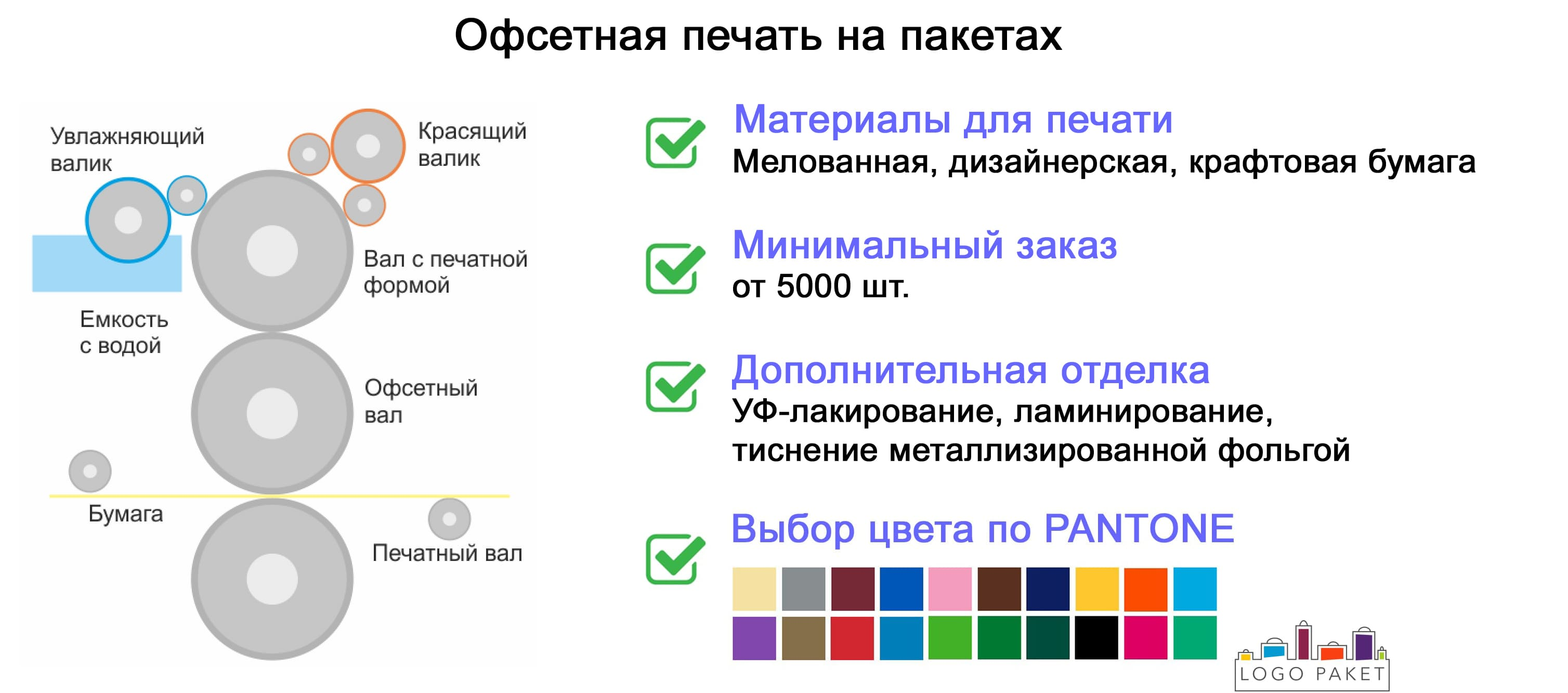 Офсетная печать инфографика