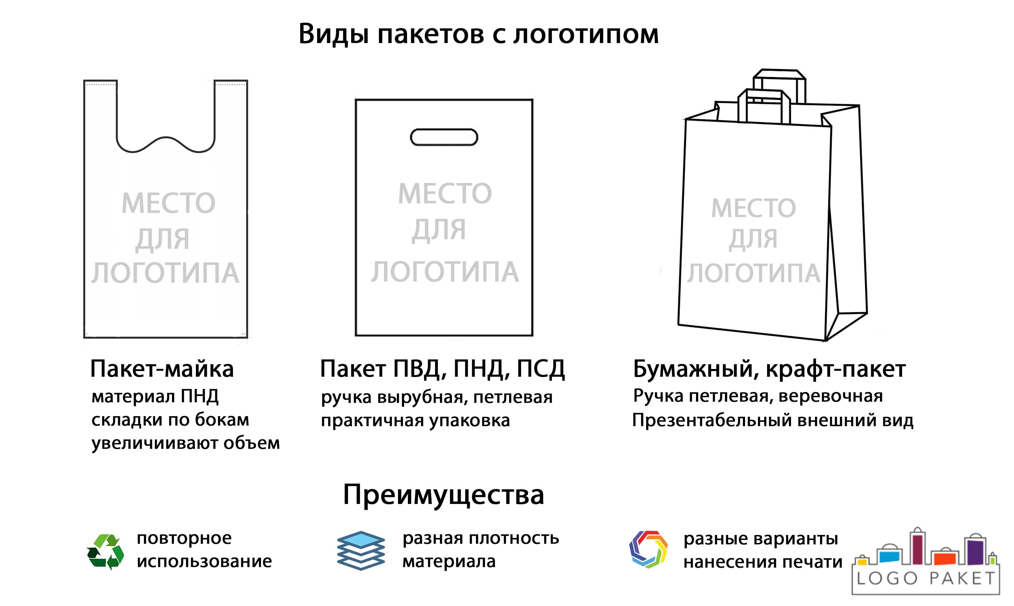 Пакеты с логотипом инфографика