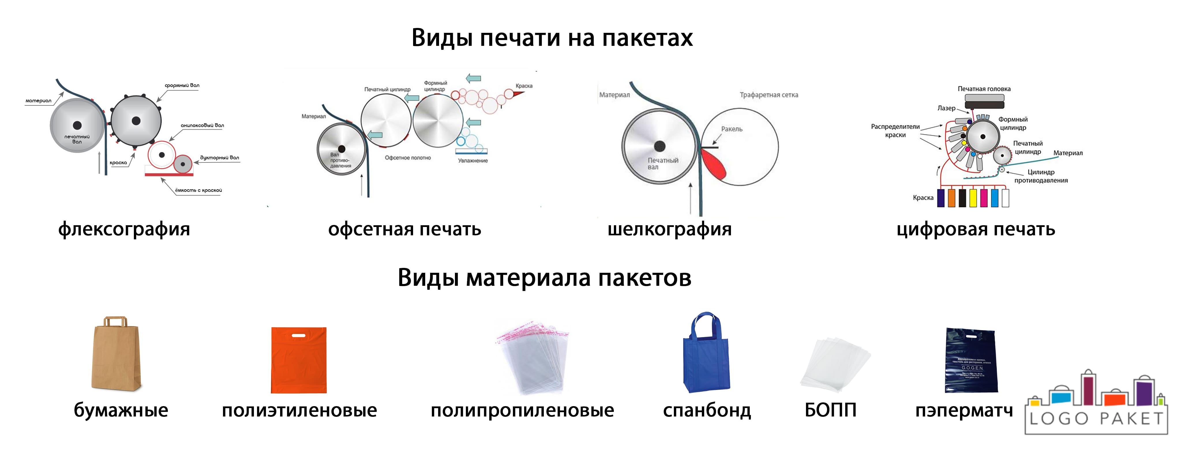Печать на пакетах инфографика