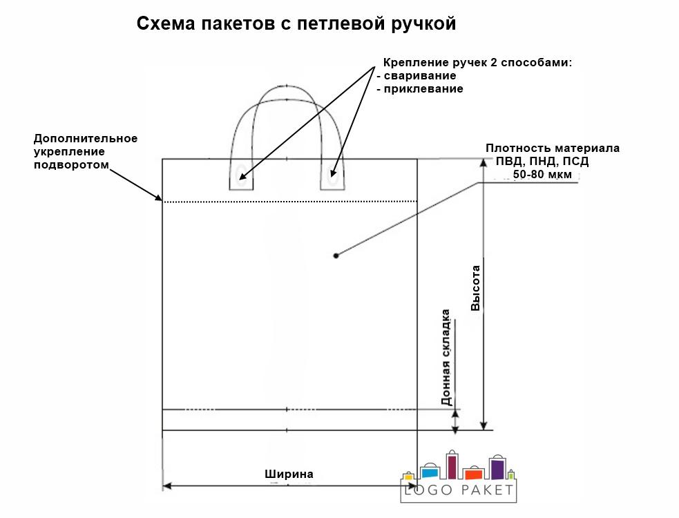 Схема пакетов с петлевыми ручками