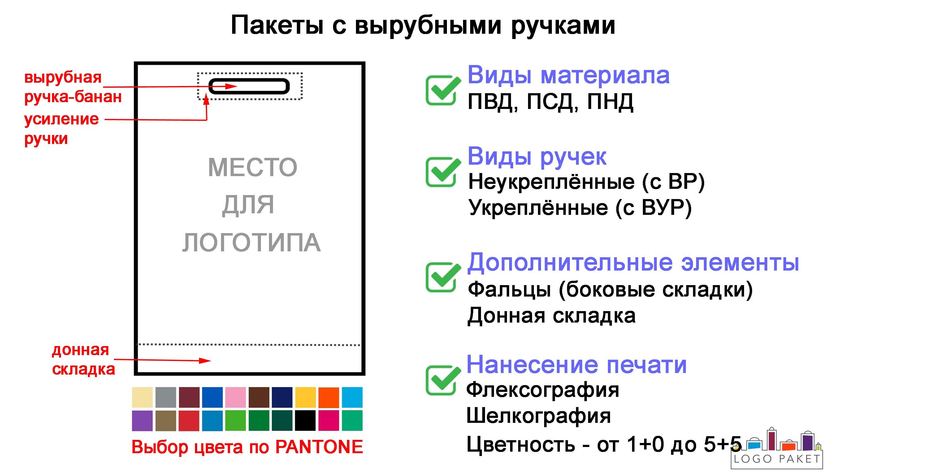 Пакеты с вырубной ручкой инфографика
