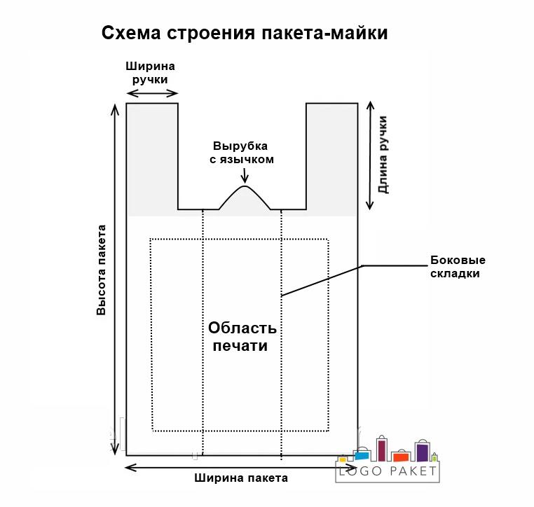 Схема строения строения пакета-майки