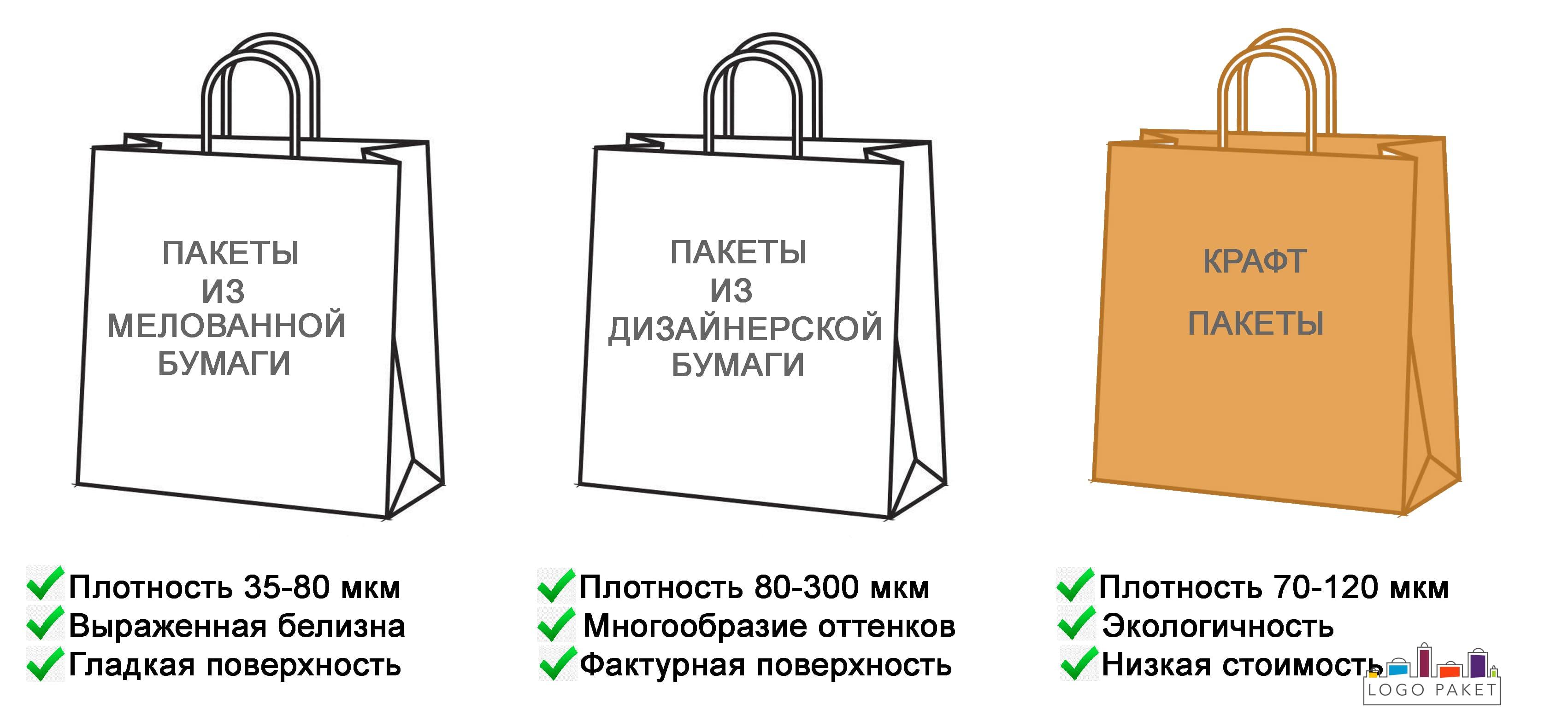 Виды бумажных пакетов инфографика