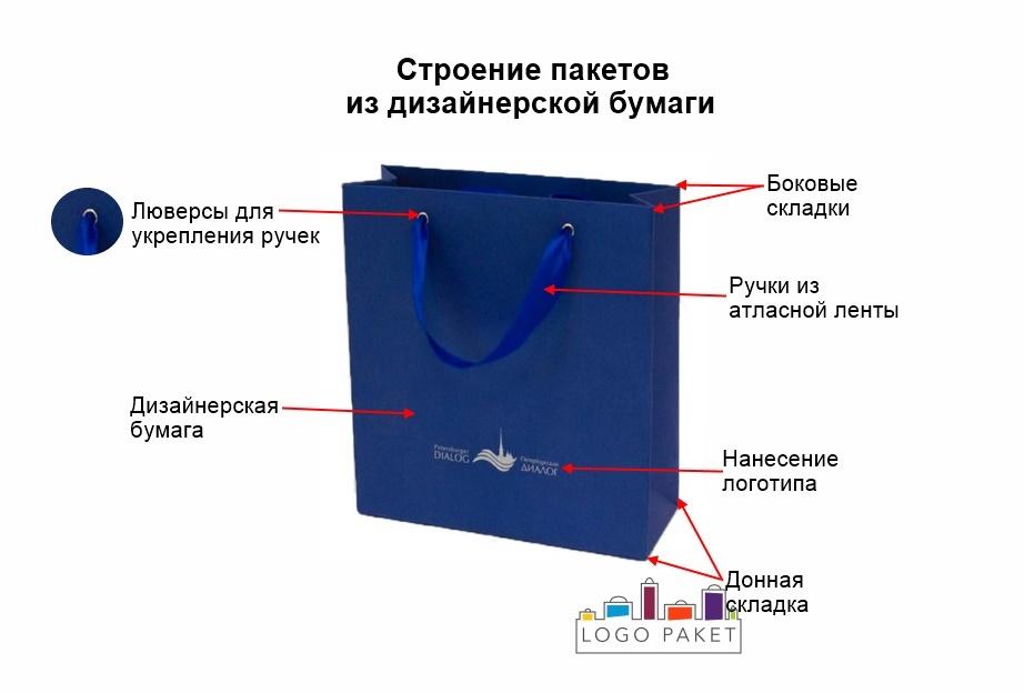 Дизайнерские пакеты