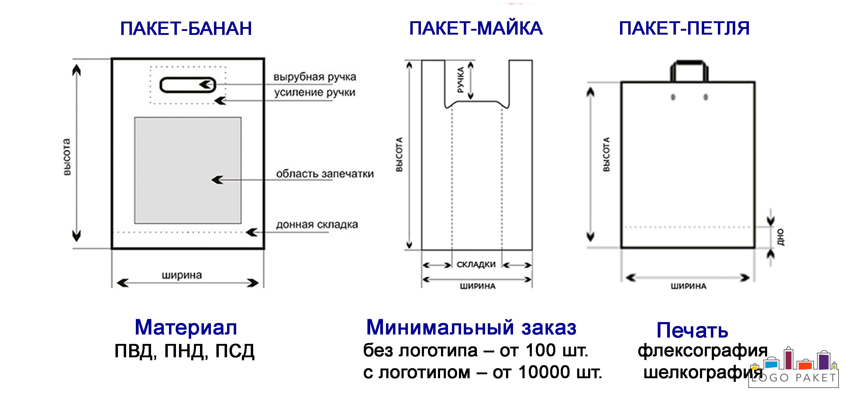 Полиэтиленовые пакеты инфографика