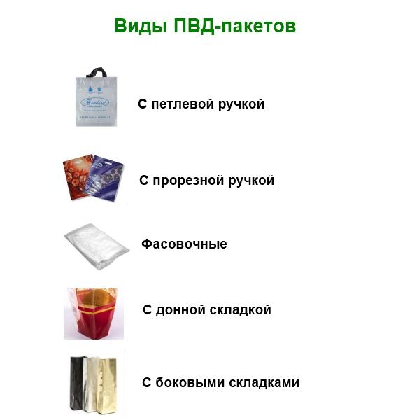 инфографика виды пвд пакетов