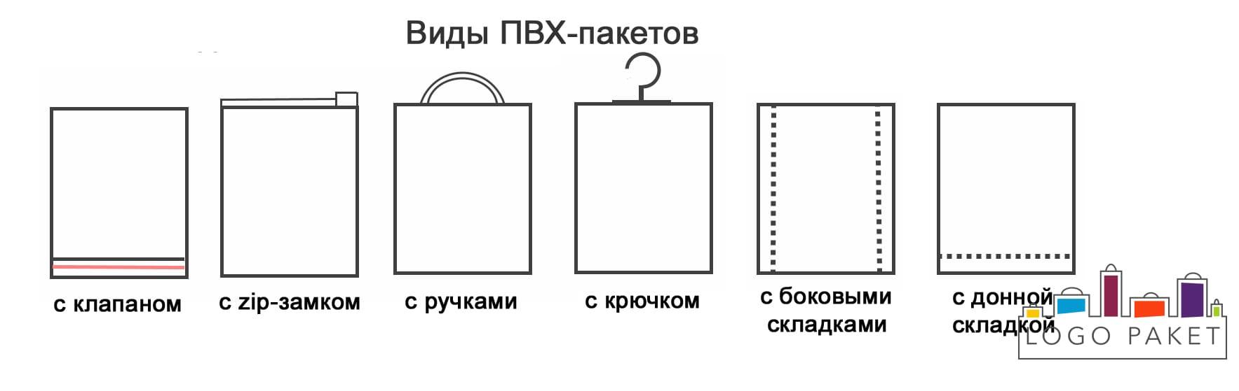 Виды ПВХ-пакетов инфографика