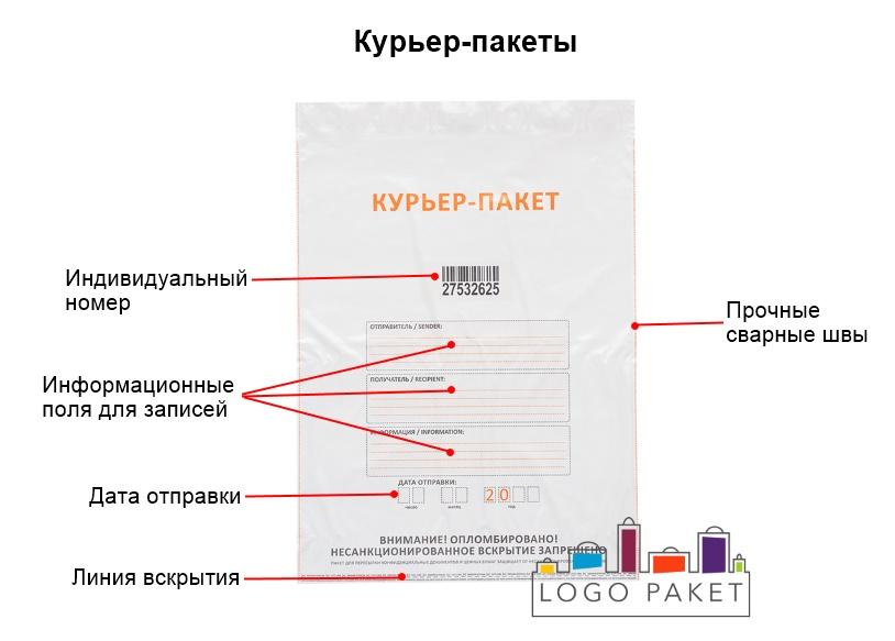 Курьер-пакет инфографика