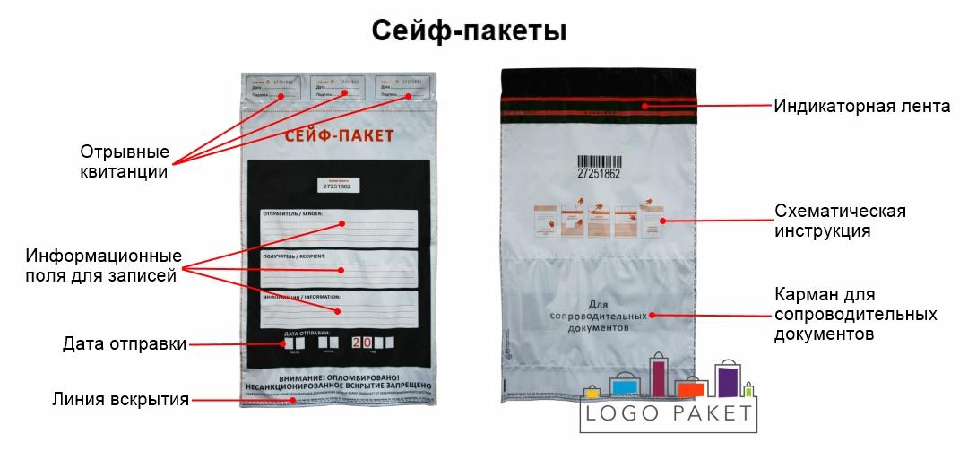 Сейф пакеты инфографика. Схемы и преимущества.