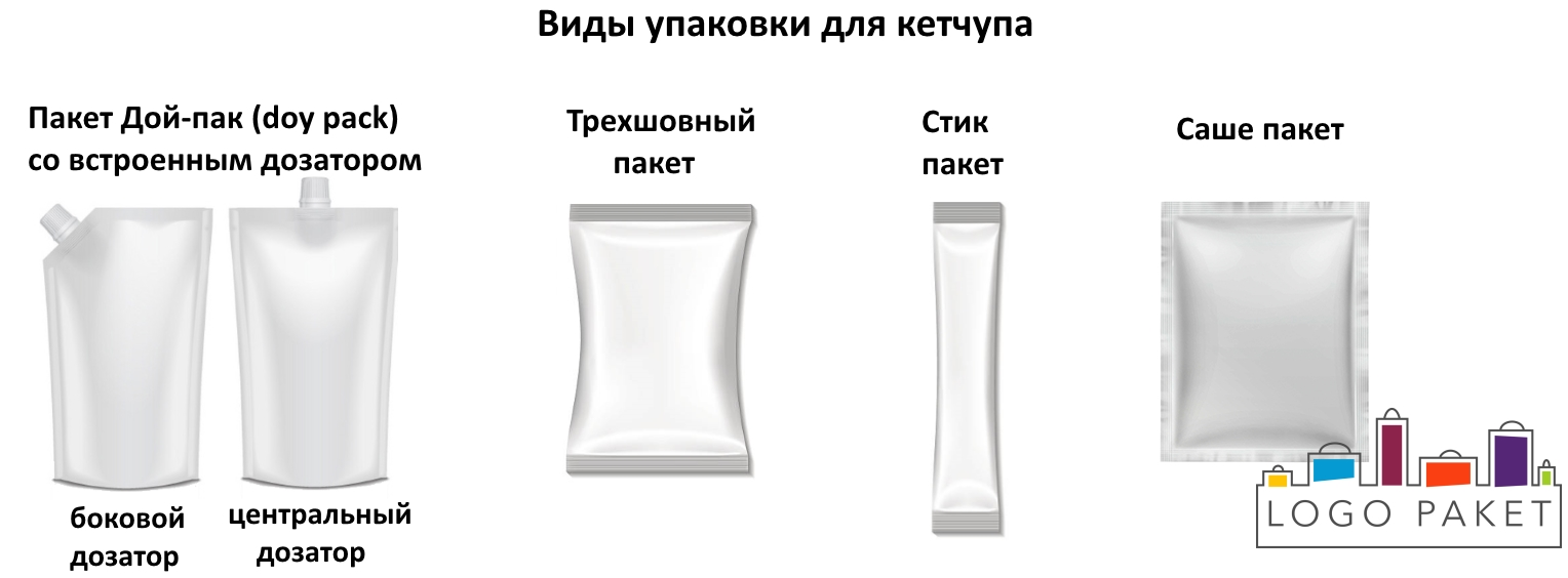 Виды упаковок для кетчупа инфографика