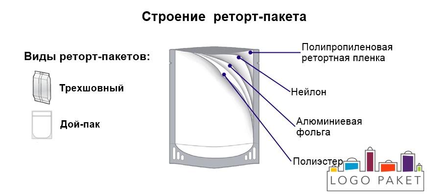 Реторт-пакеты инфографика