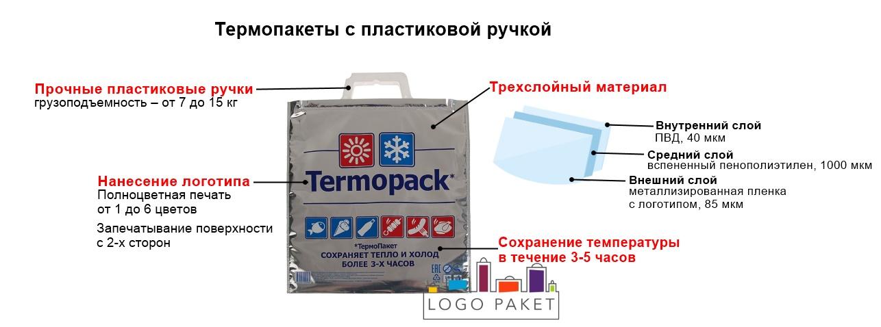 Термопакет с пластиковой ручкой инфографика