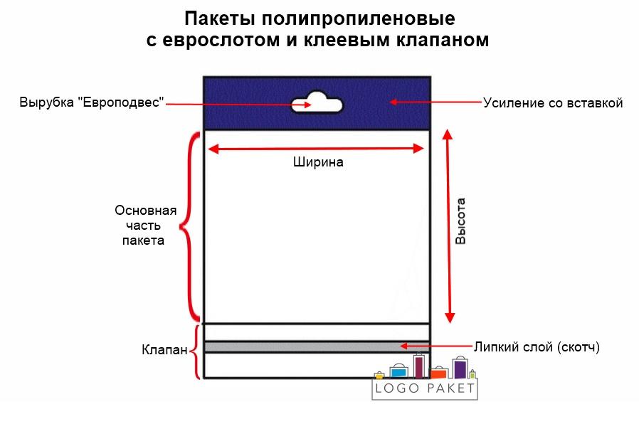 Инфографика ПП пакеты с еврослотом и клеевым клапаном