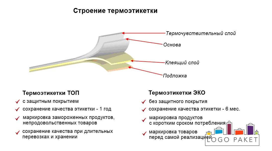 Термоэтикетки ТОП и ЭКО инфографика