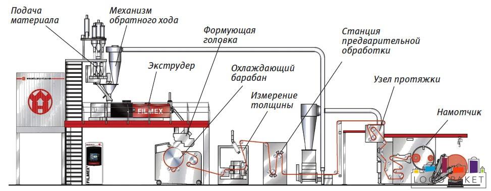Процесс изготовления полиэтиленовых пакетов