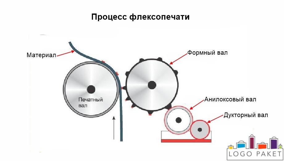 Флексопечать на пакетах ПВД  ПНД и пленке