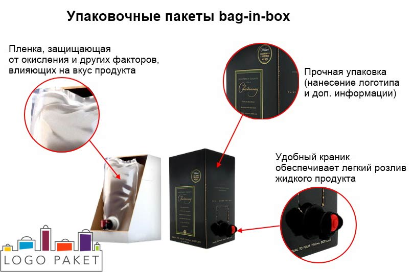 Инфографика пакеты bag-in-box подробный разбор